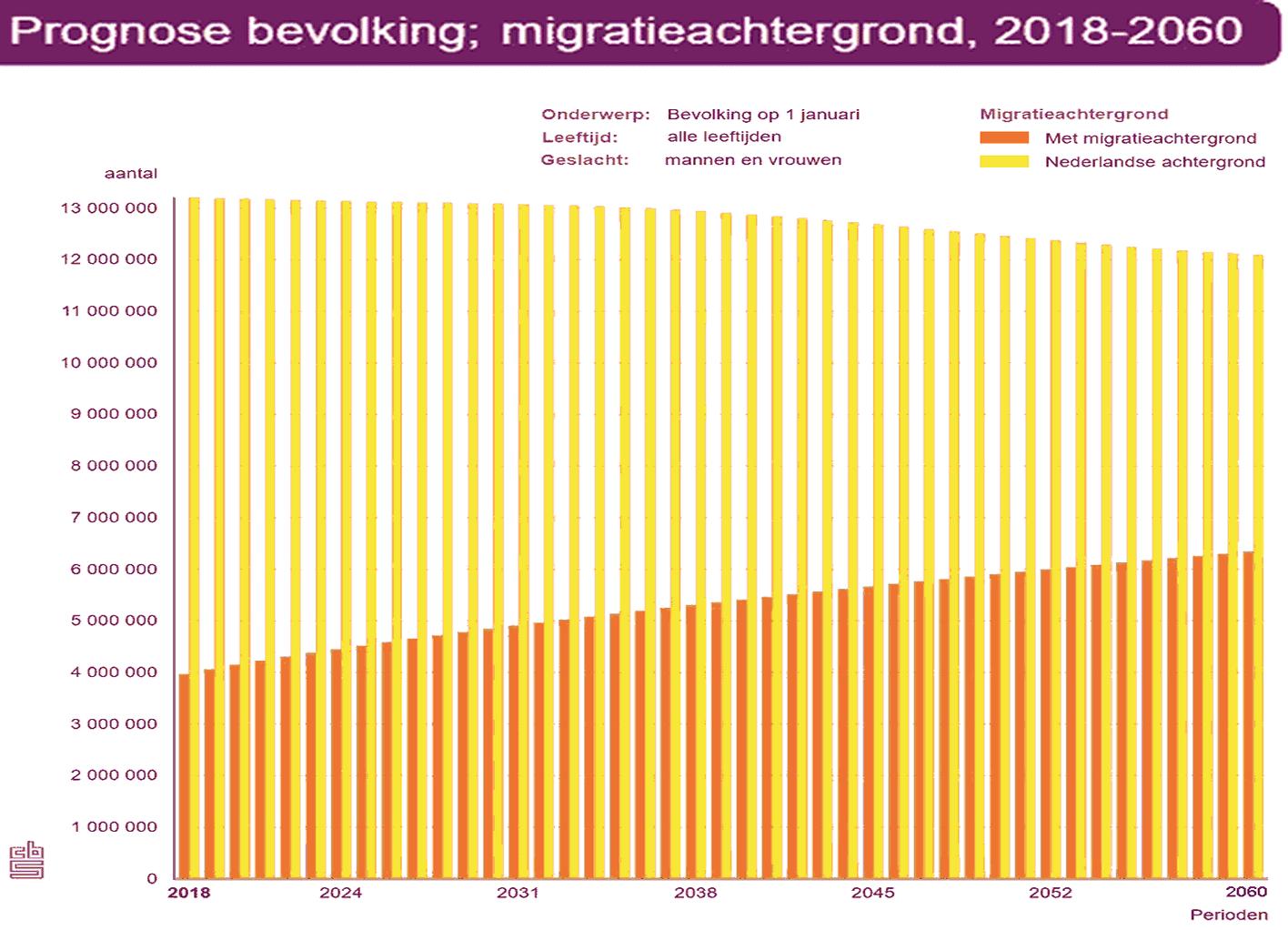 Prognose groei bevolking, migratie achtergrond