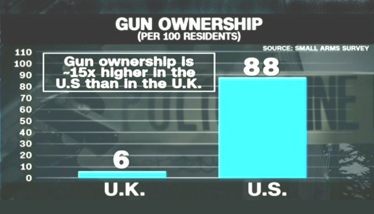 Gun ownership - UK vs US
