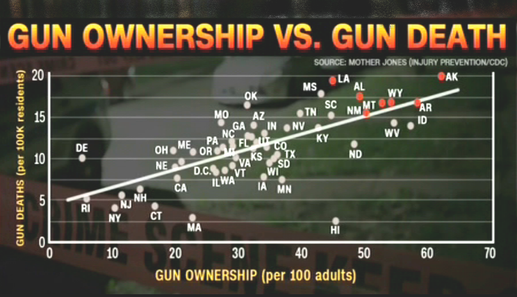 Gun ownership vs gun deaths