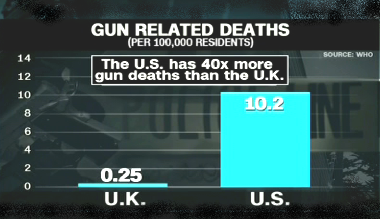 Gun related deaths - UK vs US