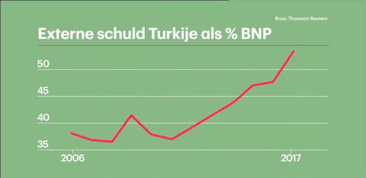 Externe schuld van Turkijke als percentage van het BNP