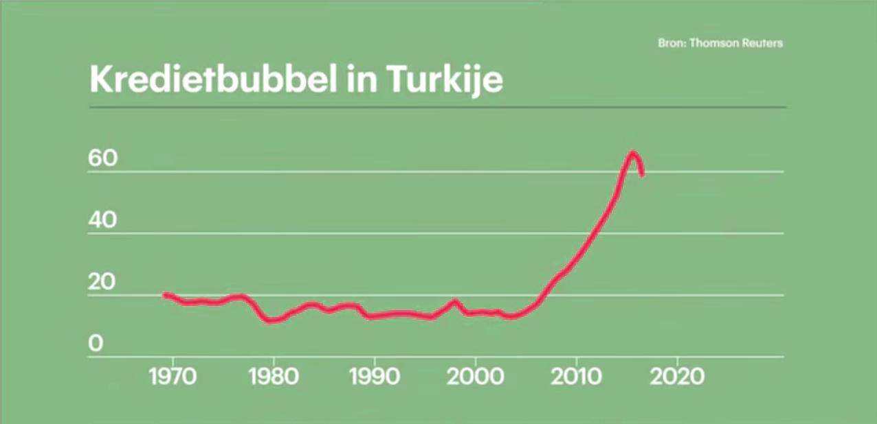 Kredietbubbel in Turkije