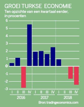 Volkskrant ++ Groei van de Turkse economie